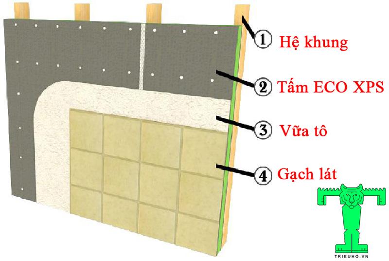 Vách ngăn Tấm Trần Cách Nhiệt ECO XPS Board, Tấm Xốp Cách Nhiệt XPS FOAM