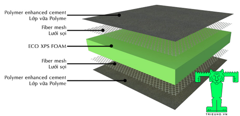 Cấu tạo Tấm Trần Cách Nhiệt ECO XPS Board, Tấm Xốp Cách Nhiệt XPS FOAM