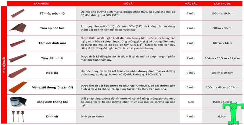 Thông số kỹ thuật phụ kiện Ngói Sinh Thái Onduvilla, Ngói Onduline, Ngói Nhựa
