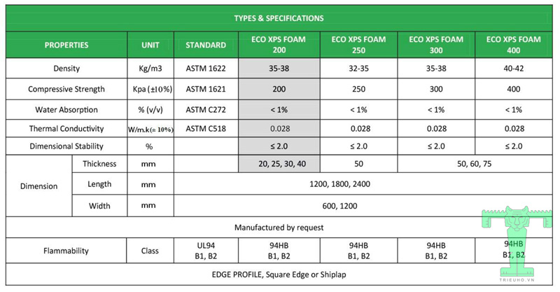 Thông số kỹ thuật xốp cách nhiệt XPS