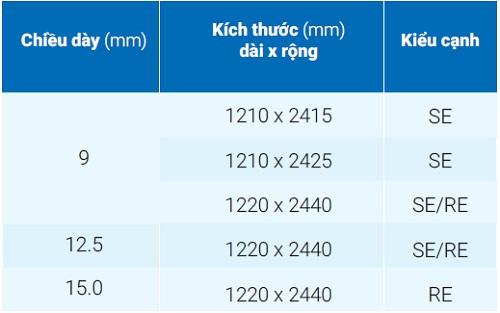 Thông số kĩ thuật tấm thạch cao Gyproc Vĩnh Tường