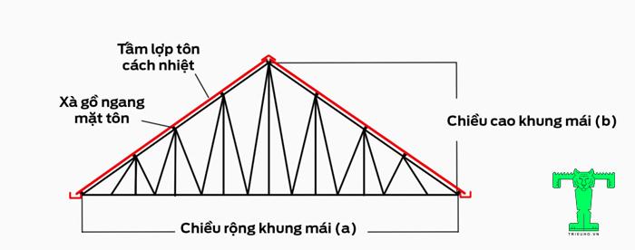 Cách lợp tôn giả ngói cách nhiệt đơn giản, nhanh chóng buộc bạn phải tính toán độ dốc của mái