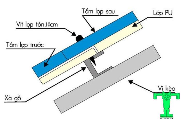 Tiến hành lợp mái tôn cách nhiệt này cần chú ý cách chồng tấm và vị trí bắn đinh vít