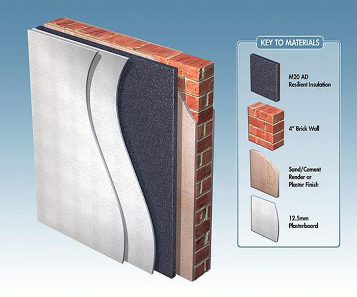 Với tường mới đang xây dựng thì chỉ cần nhét tấm cao su non vào khoảng trống đó nhằm mục đích ngăn chặn sự truyền qua của âm thanh.